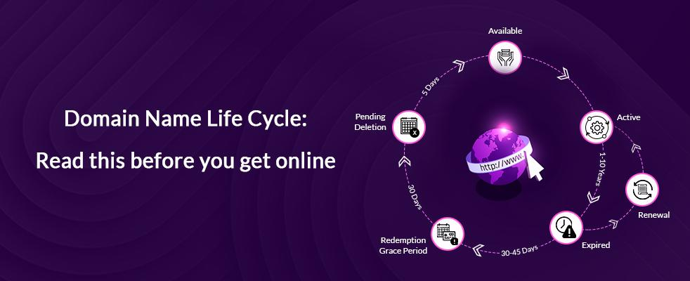 Domain Name Life Cycle in detail with ConnectReseller Blog Banner